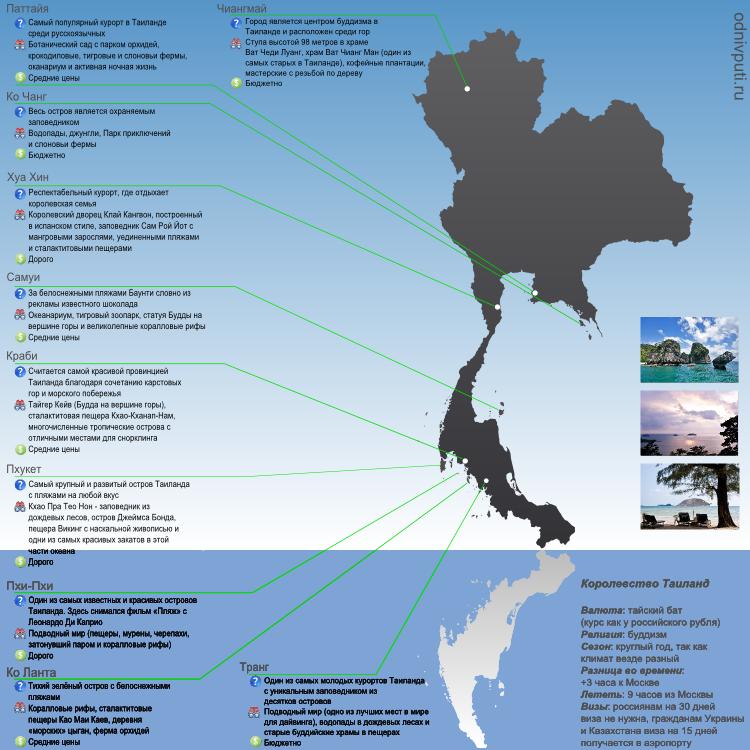 Курорты Тайланда